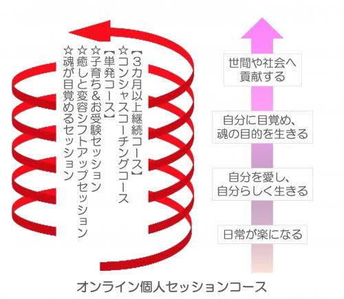 セッション図